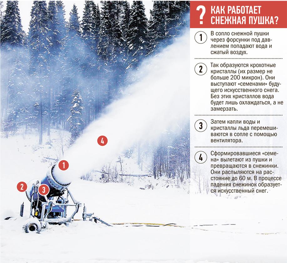 Как сделать снеговую пушку своими руками