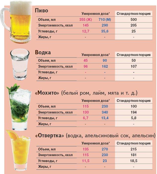 Безопасная доза пива в день