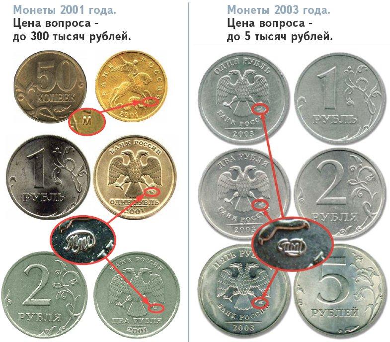 монеты россии стоимость цены фото разновидности