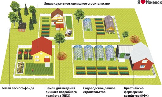 раздел хозяйственных построек при разделе дома вот