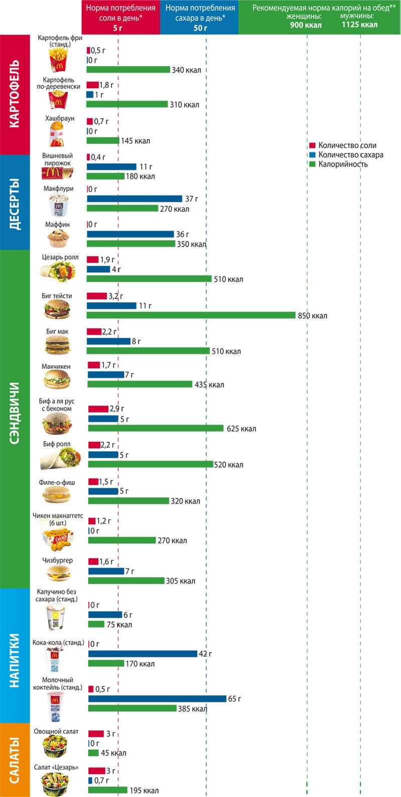 Сколько нужно сжечь калорий в день, чтобы похудеть