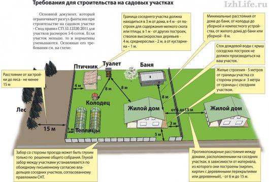 Как ижевчанам узаконить дом для постоянного проживания на садовом участке?