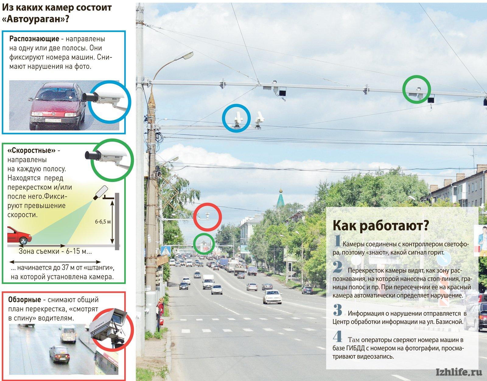 какие камеры в москве фиксируют проезд на красный свет этим заинтересуешься