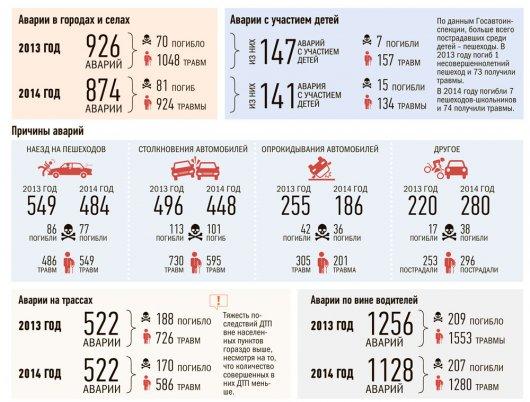 Статистика ДТП в Удмуртии: по субботам аварии случаются чаще