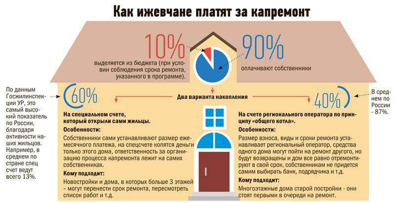 Капитальный ремонт дома нужно ли платить прервало