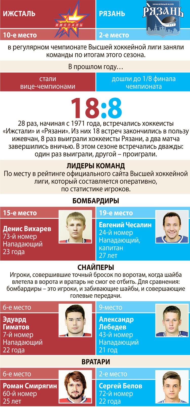Сайты Городского округа Домодедово - Домодедовские