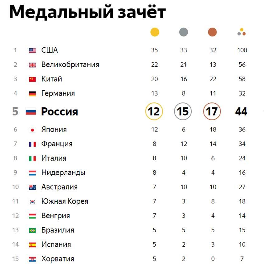 Итоговая медальная таблица олимпиады в рио сформировалась 21 августа года.