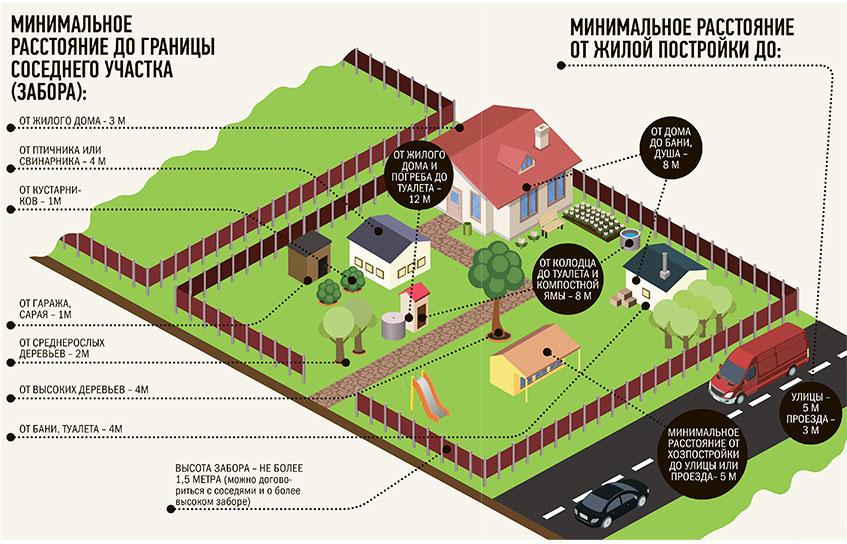 как зарегистрировать строение на участке ижс