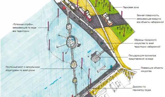 Каким может быть новый культурный квартал Ижевска на набережной