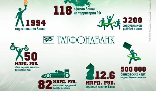 Татфондбанк вошел в TOП-25 банков России по автокредитам