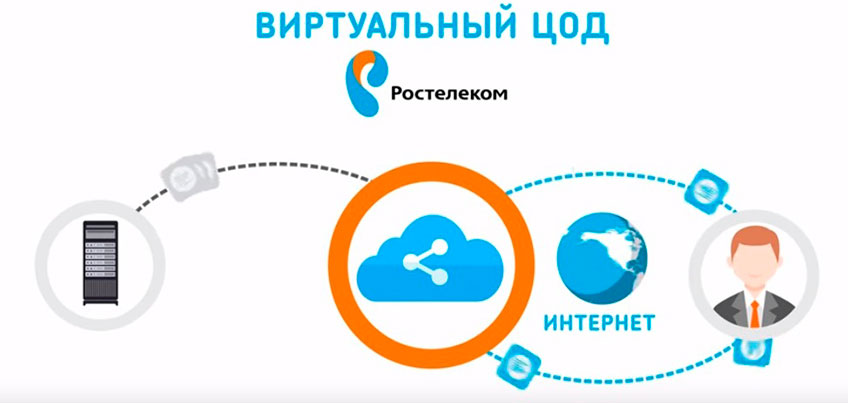 «Ростелеком» сделал «Виртуальный ЦОД» еще доступнее