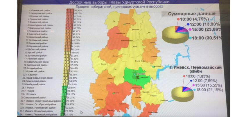 Выборы в Удмуртии подходят к концу: явка на 18 часов составила 30,51%