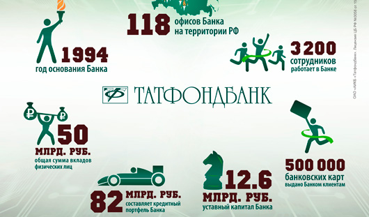 Татфондбанк удачно разместил еврооблигации