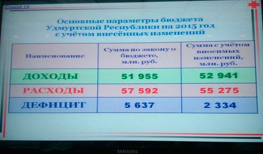 В Удмуртии расходы бюджета сократились на 2,3 млрд. рублей